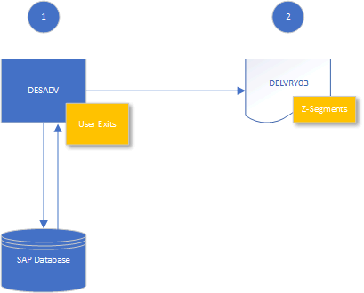 IDOC processing steps