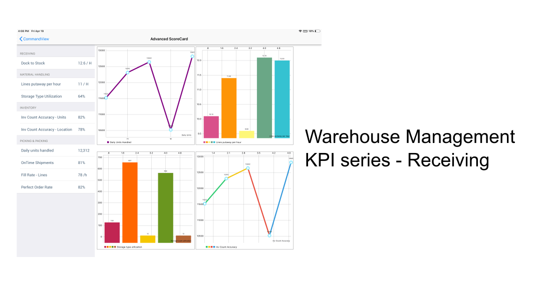 Warehouse Management KPI Series – Receiving