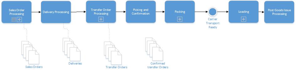 SAP Order to Ship process flow