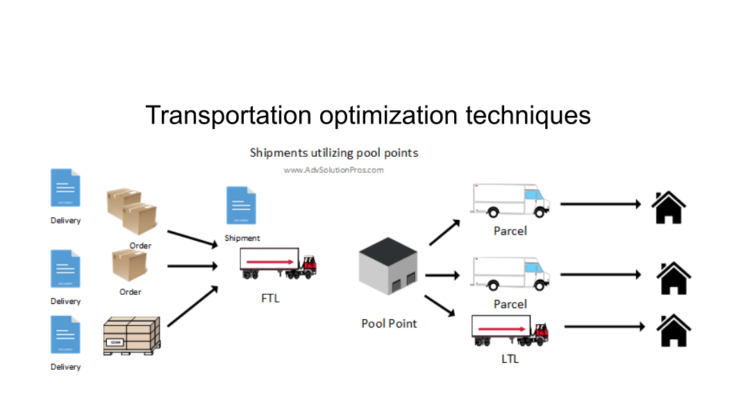 Reduce freight costs using transportation optimization