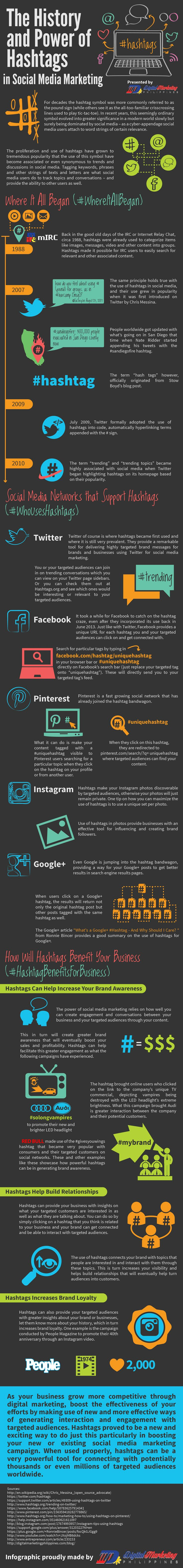 The History of Hashtags in Social Media Marketing [INFOGRAPHIC]