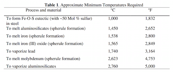 high temperature thermitic reactions