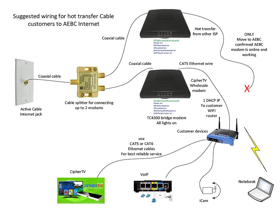 wiring diagram modem wiring diagram Switches Wiring Diagram wiring diagram modem
