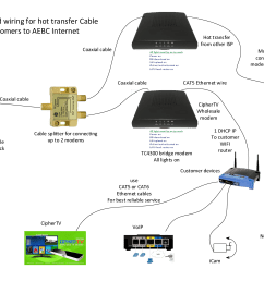 modem and network configuration [ 3300 x 2550 Pixel ]