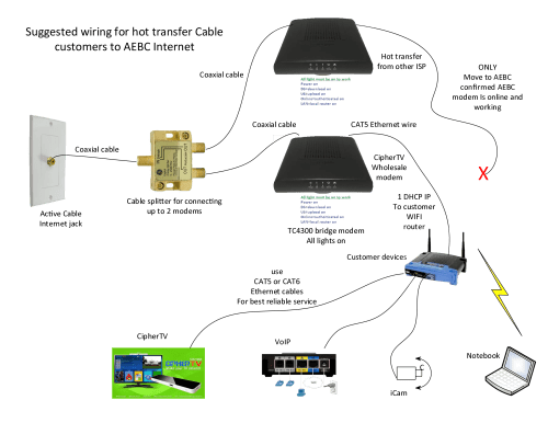 small resolution of modem and network configuration