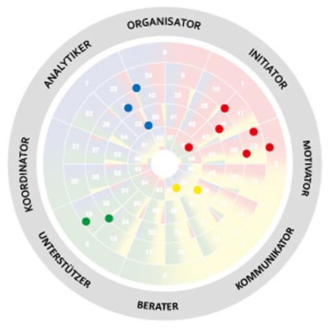 Die AEC-disc Potenzialanalyse hilft durch die individuellen Positionen des Teams auf dem AEC-Rad, das beim Teambildung im Unternehmen angewendet wird in Form einer Teamanalyse. Führungskräfte aus technischem Unternehmen.