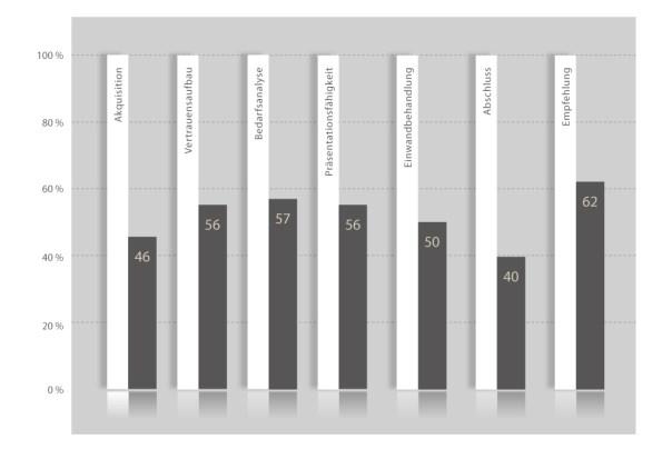 aec-disc-die-potenzialanalyse-vertriebsentwicklung-grafik-verkaeuferkompass