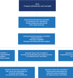 description of the above diagram governance structure of aecl [ 1132 x 750 Pixel ]
