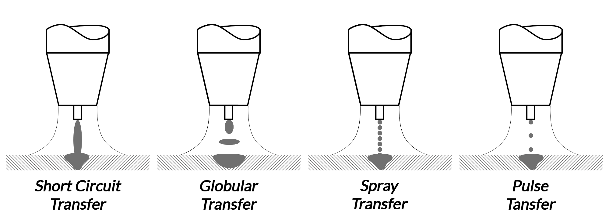 mig welding transfer methods