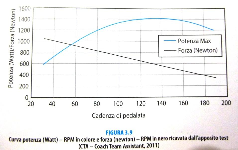 rapporto cadenza potenza