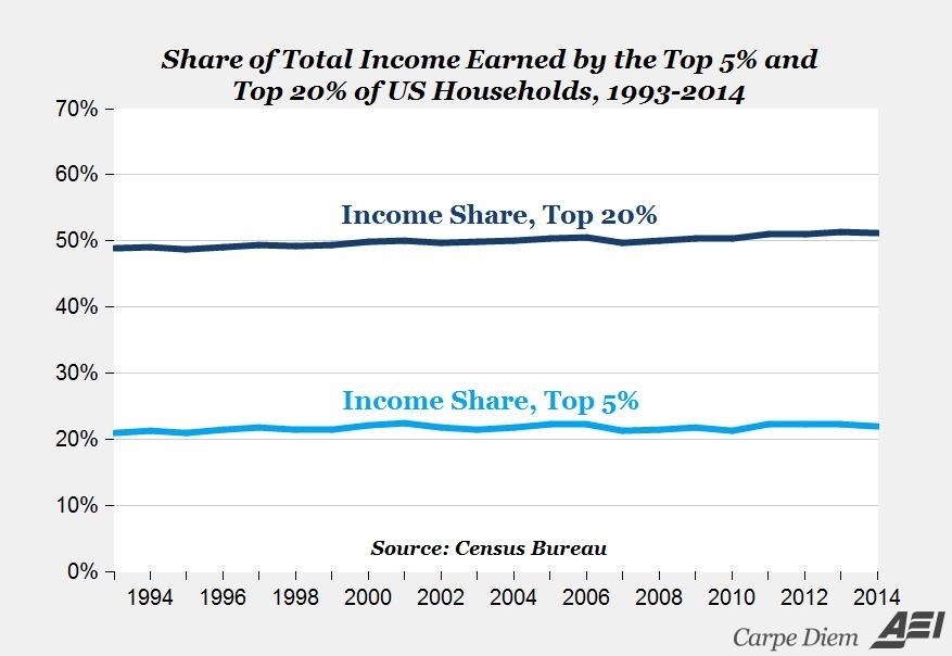 share of total income earned by the top 5% and top 20% of US households 1993-2014