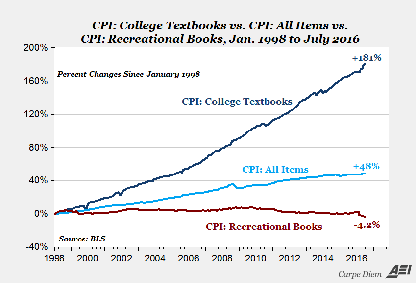 Rising cost of college textbooks (1998-2016).