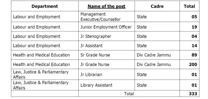 jkssb JKSSB Notification 5 of 2017: 333 Vacancies | 8 Fields | State Recruitment