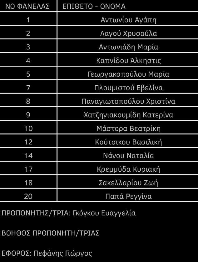 Η ΑΕΚ στο Πανελλήνιο πρωτάθλημα Παγκορασίδων της ΕΟΠΕ