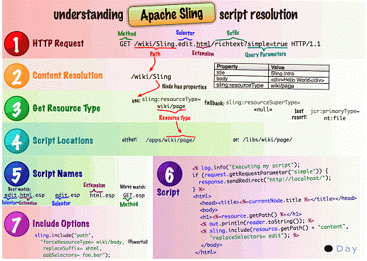 adobe-cq-sling-mapping-aemcq5tutorials