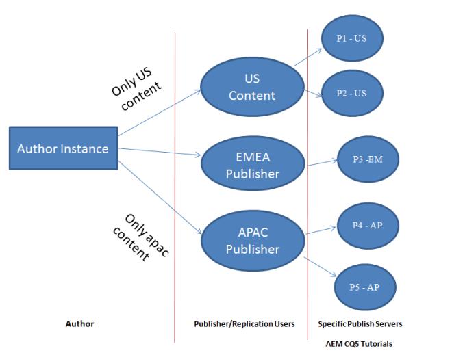 author to publish content replication architeture
