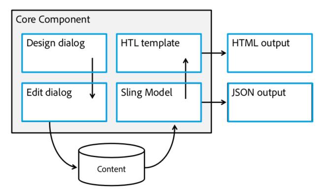 core-component-architecture