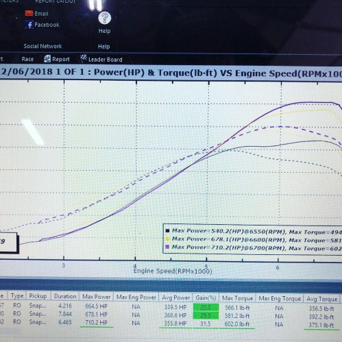 small resolution of bmw 135i dyno day results