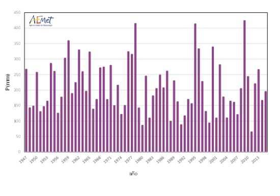 Serie de precipitaciones medias sobre España (mm) del trimestre diciembre-febrero