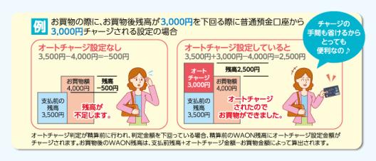 例 お買物の際に、お買物後残高が3,000円を下回る際に普通預金口座から3,000円チャージされる設定の場合
