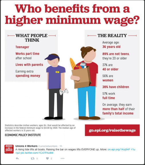minimum wages benefit everyone.