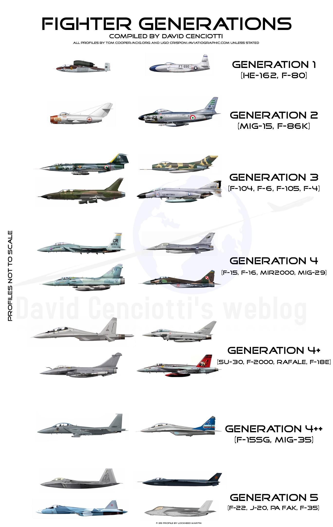 general aviation scale diagram 2006 cobalt wiring as gerações de caças poder aéreo forças aéreas
