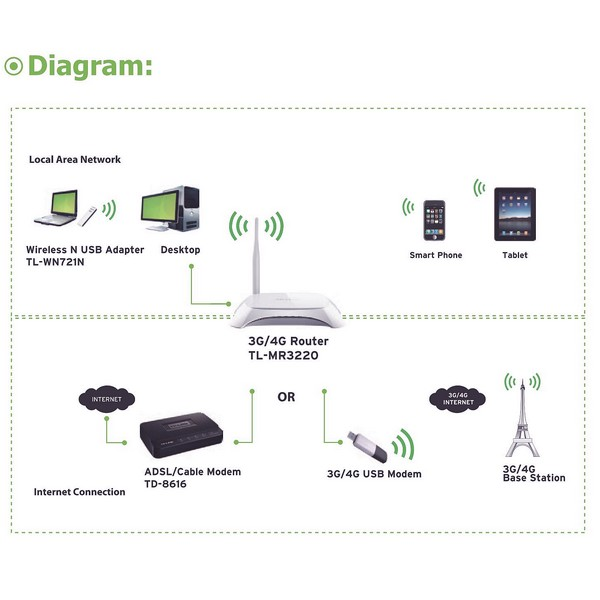 Aerial.net :: 3G/3.75G Wireless N Router 150M 802.11b/g/n
