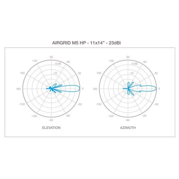 Aerial.net :: AG-5G23 AirGrid M5, AirMax AP-CPE