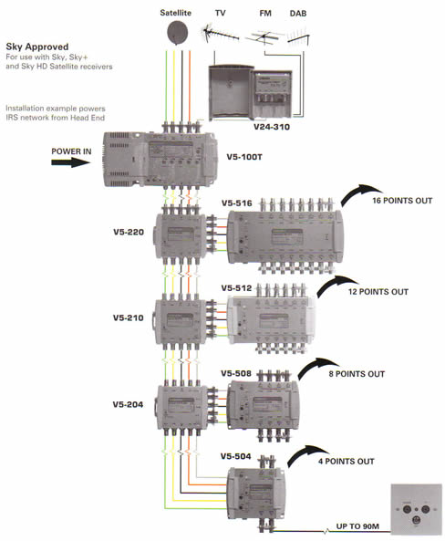 dish network multiswitch diagram 1996 jeep grand cherokee stereo wiring communal aerial systems