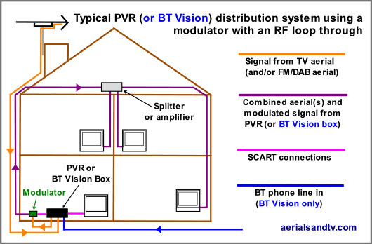 bt phone cable wiring diagram ignition switch chevy rf modulators modulator typical pvr vision set up