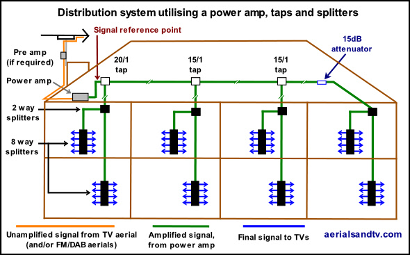 tv aerial wiring diagram 1997 ford f250 headlight switch appendix