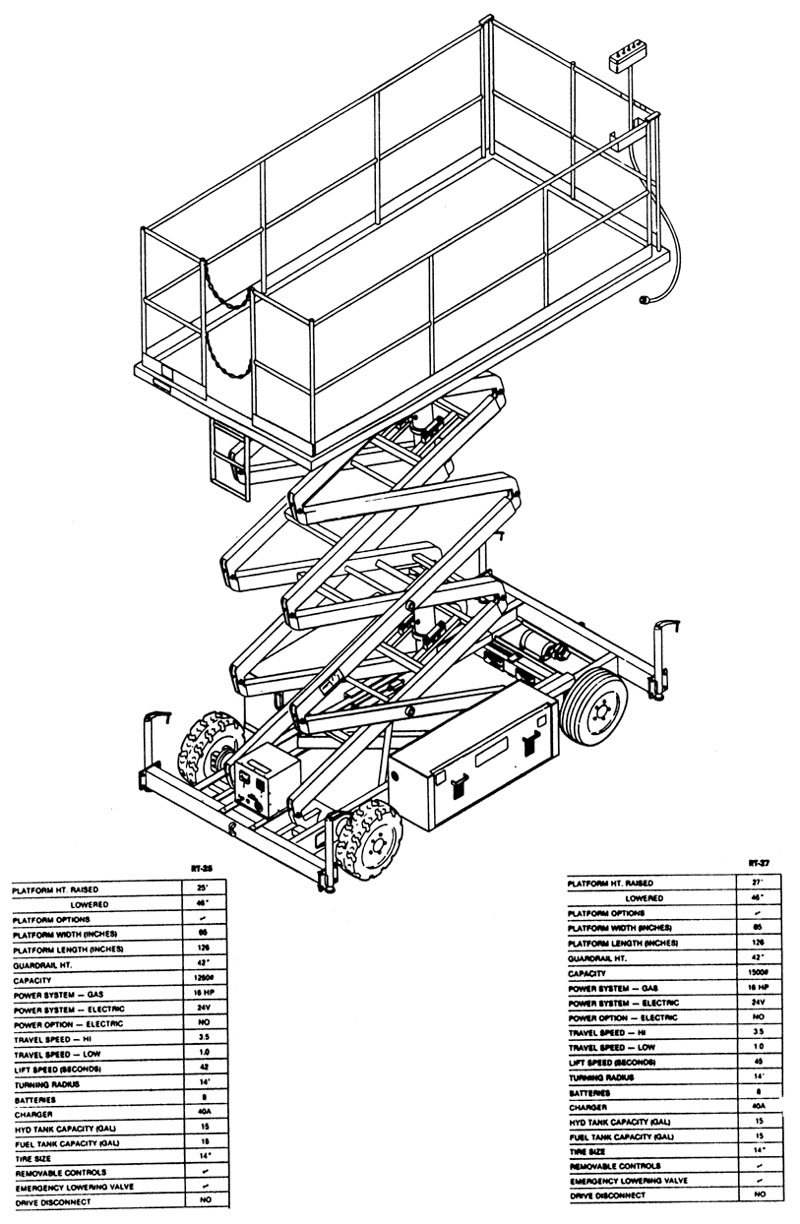 Scissor Lift: Scissor Lift Annual Inspection