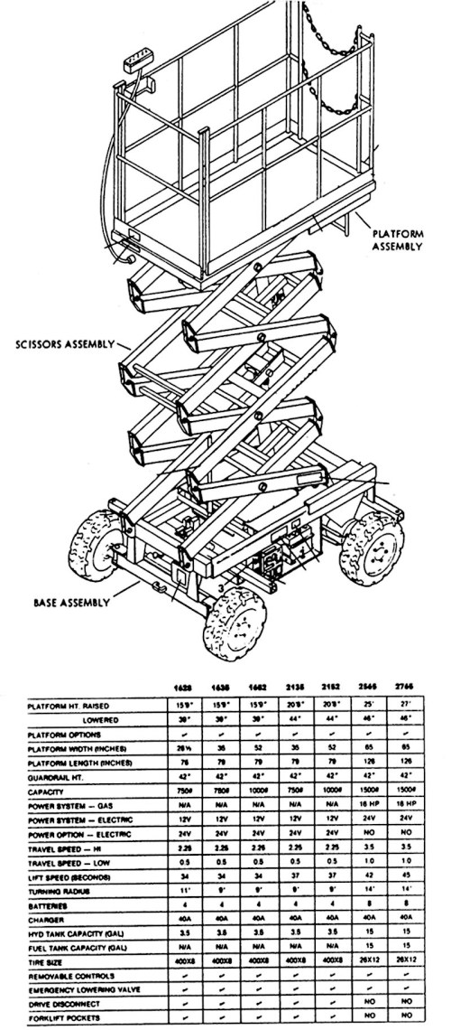 small resolution of wiring diagram for skyjack scissor lift skyjack 3219