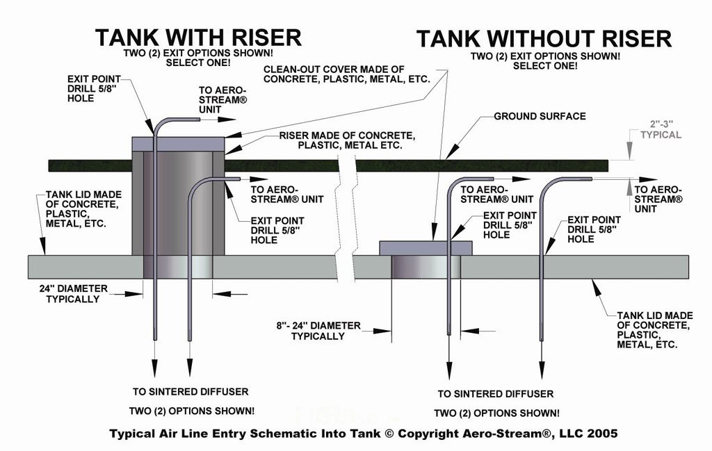 modad sewer system diagram 220v to for septic aerator pump great installation of wiring install a tank solution rh aero stream com how do pumps work