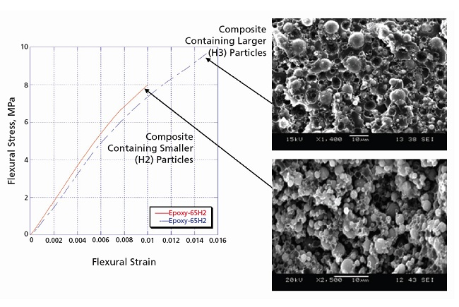 High-Strain-Rate Tests of Epoxy/Aluminum-Powder Composites