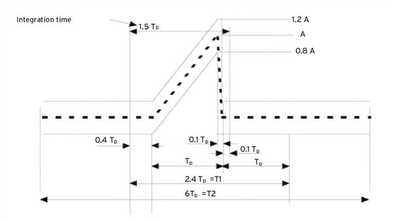 Waveform Synthesis for Shock Response Spectrum Replication