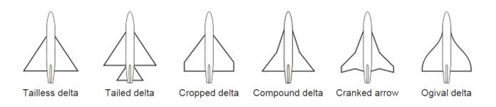 Tipos asa em Delta