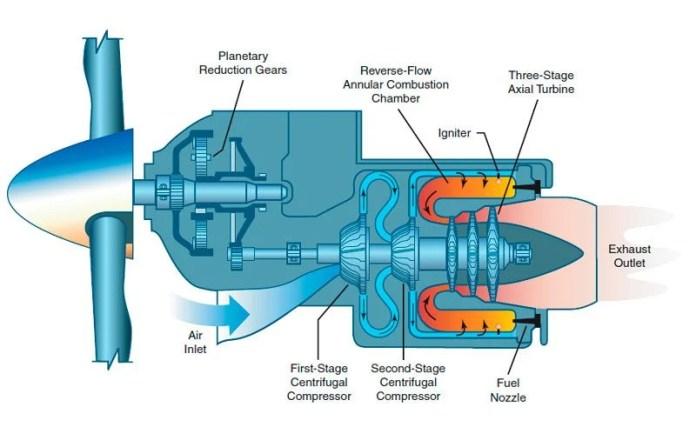 Esquema menos básico de um motor turboélice.