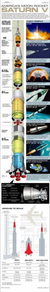 Infográfico da Saturn V.