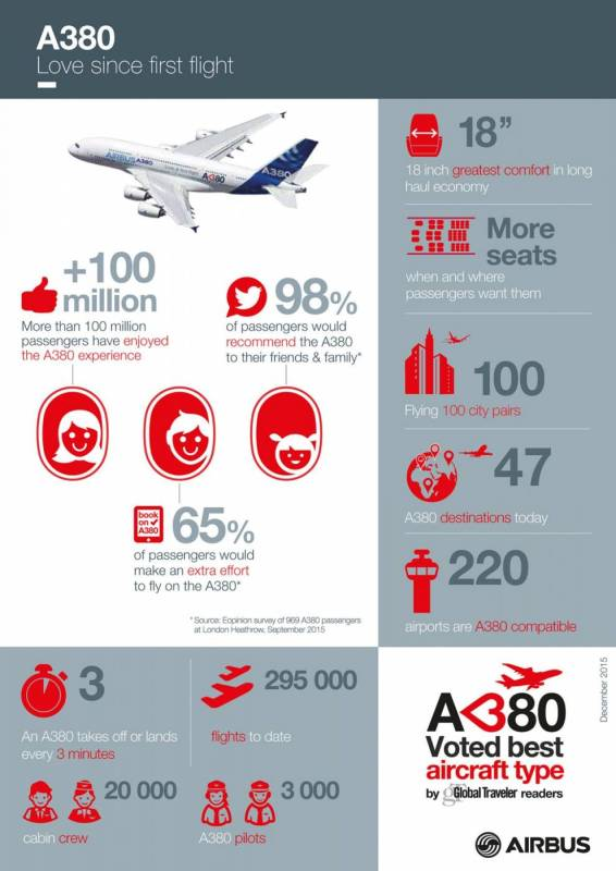 A380_Infographics_LAX_recto