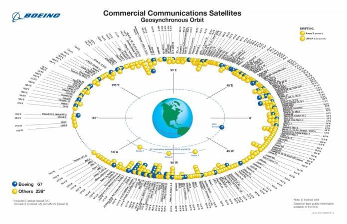 Infográfico da Boeing exemplificando as posições dos satélites geoestacionários que existiam em 2012.