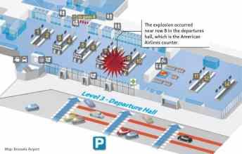 Infográfico mostra o local exato da primeira explosão no Aeroporto de Bruxelas. Vista interna.
