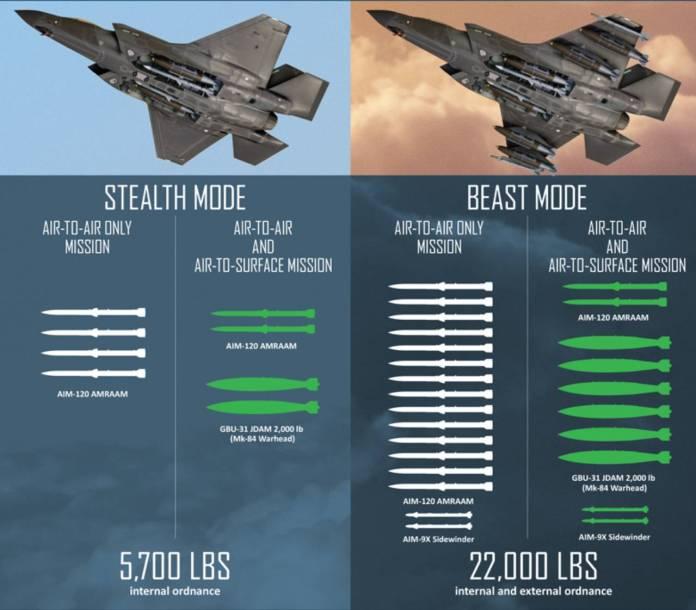 F-35 tabela