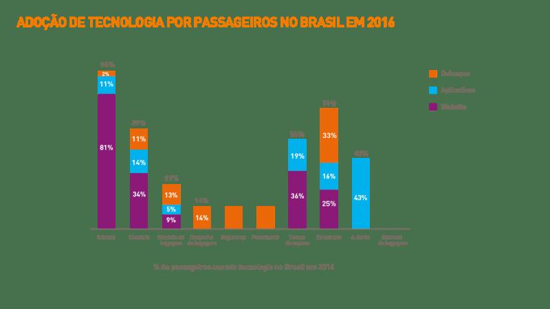 1705-brazil_passenger-it-trends-survey-charts-2016_portuguese_v2art-02
