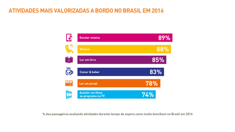 1705-brazil_passenger-it-trends-survey-charts-2016_portuguese_v2art-09