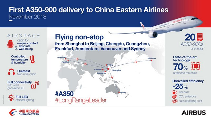 Avião Airbus A350-900 XWB China Eastern Airlines infographic
