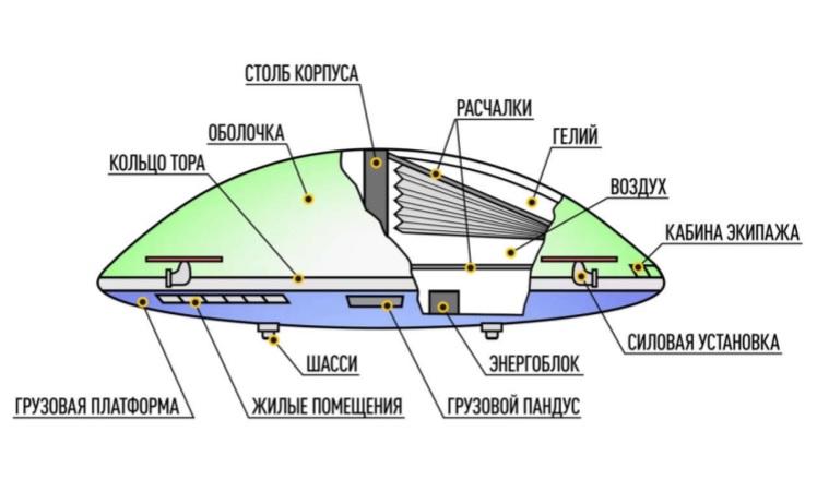 Aerosmena aeroplataforma estrutura interna
