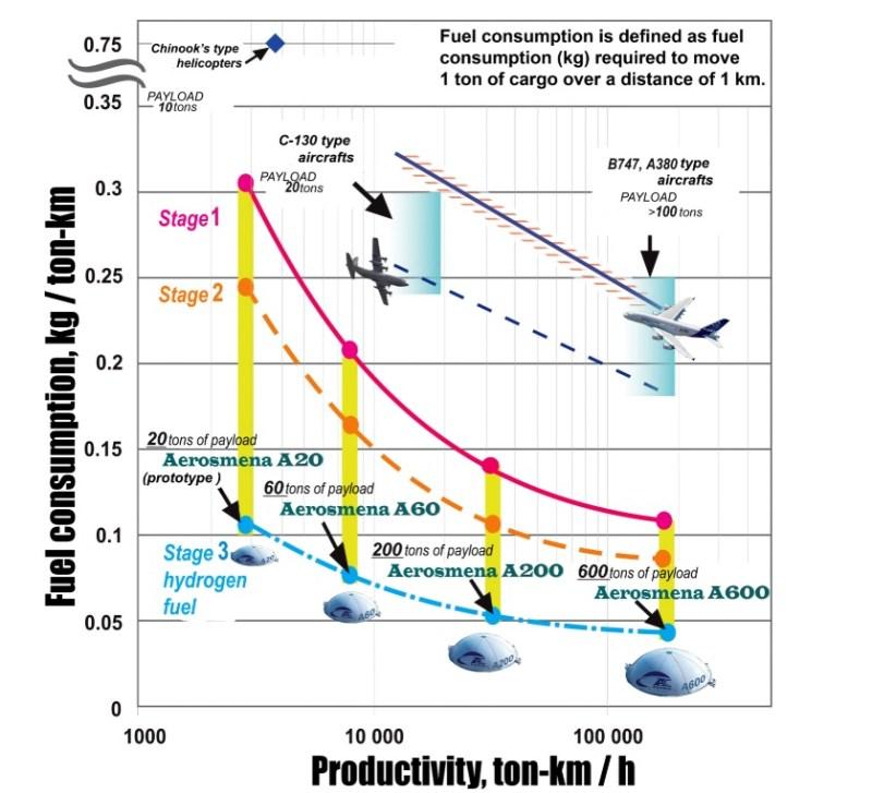 Aerosmena aeroplataforma gráfico comparativo