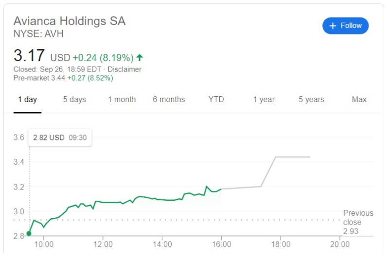 Avianca Holdings Stocks Chart AVH