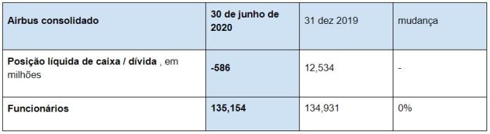 Tabela Posição Caixa Funcionários Airbus H1 2020